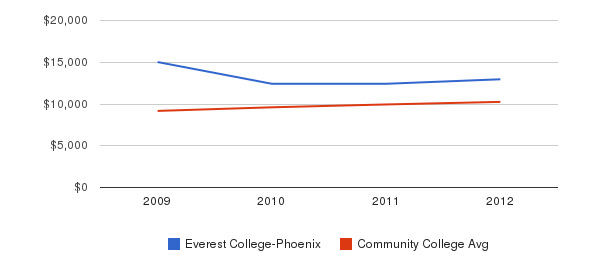 Everest College-Phoenix Out-State Tuition Fees&nbsp(2009-2012)