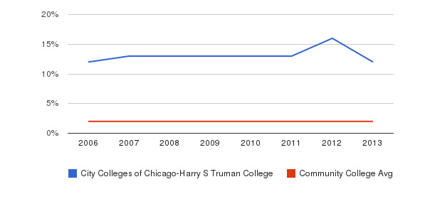City Colleges of Chicago-Harry S Truman College Asian&nbsp(2006-2013)
