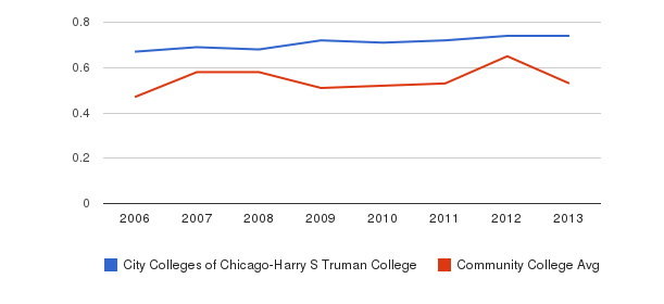 City Colleges of Chicago-Harry S Truman College Diversity Score&nbsp(2006-2013)