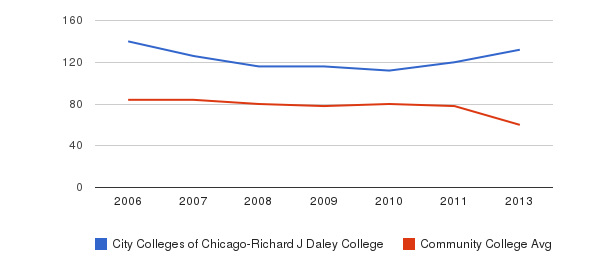 City Colleges of Chicago-Richard J Daley College Total Faculty&nbsp(2006-2013)