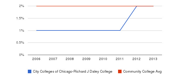 City Colleges of Chicago-Richard J Daley College Asian&nbsp(2006-2013)