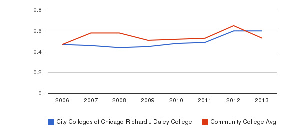 City Colleges of Chicago-Richard J Daley College Diversity Score&nbsp(2006-2013)