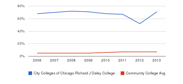 City Colleges of Chicago-Richard J Daley College Hispanic&nbsp(2006-2013)