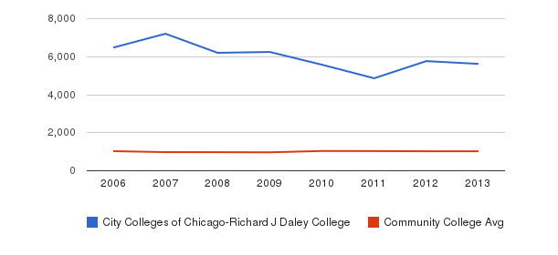 City Colleges of Chicago-Richard J Daley College Part-Time Students&nbsp(2006-2013)