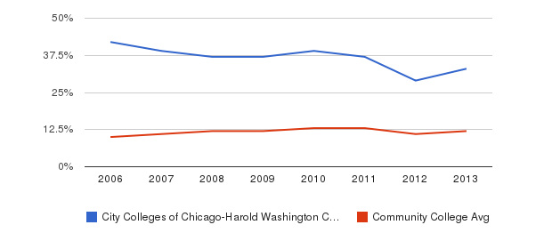 City Colleges of Chicago-Harold Washington College Black&nbsp(2006-2013)
