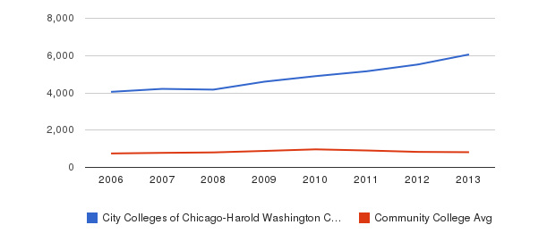 City Colleges of Chicago-Harold Washington College Full-Time Students&nbsp(2006-2013)