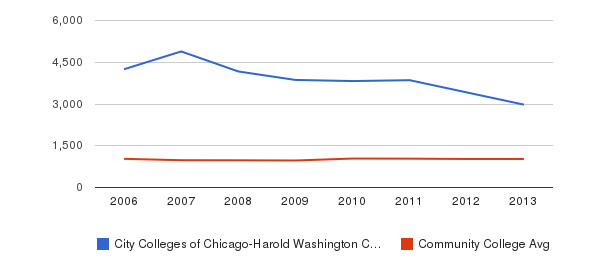 City Colleges of Chicago-Harold Washington College Part-Time Students&nbsp(2006-2013)