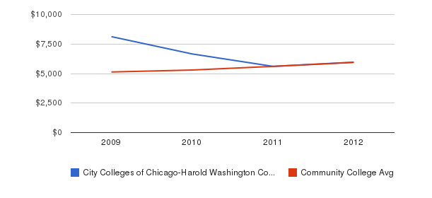 City Colleges of Chicago-Harold Washington College In-State Tuition Fees&nbsp(2009-2012)