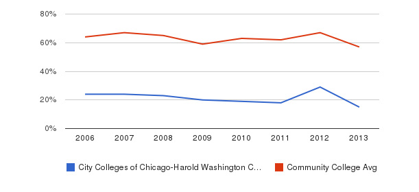 City Colleges of Chicago-Harold Washington College White&nbsp(2006-2013)