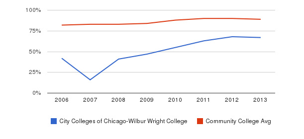 City Colleges of Chicago-Wilbur Wright College % Students Receiving Some Financial Aid&nbsp(2006-2013)