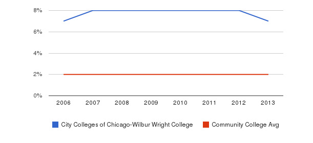 City Colleges of Chicago-Wilbur Wright College Asian&nbsp(2006-2013)
