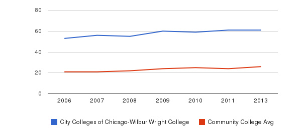 City Colleges of Chicago-Wilbur Wright College student staff&nbsp(2006-2013)