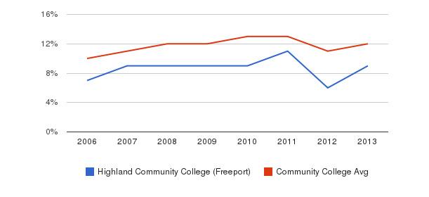 Highland Community College (Freeport) Black&nbsp(2006-2013)