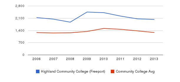 Highland Community College (Freeport) Total Enrollment&nbsp(2006-2013)