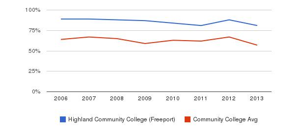 Highland Community College (Freeport) White&nbsp(2006-2013)