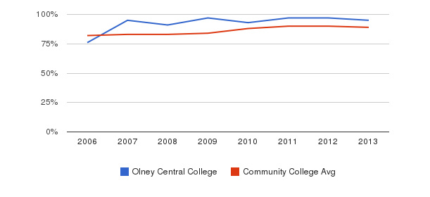 Olney Central College % Students Receiving Some Financial Aid&nbsp(2006-2013)