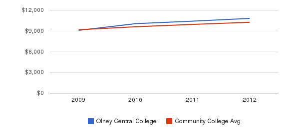 Olney Central College Out-State Tuition Fees&nbsp(2009-2012)