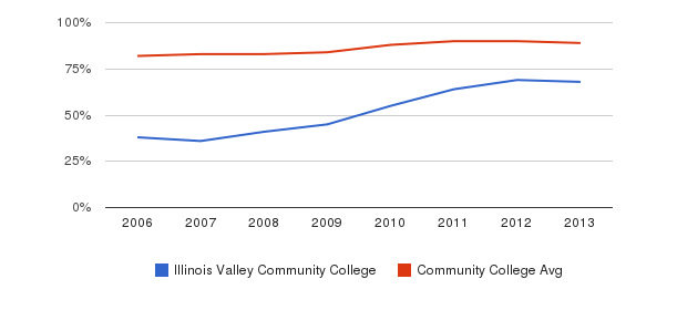 Illinois Valley Community College % Students Receiving Some Financial Aid&nbsp(2006-2013)