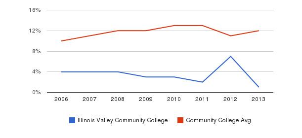 Illinois Valley Community College Black&nbsp(2006-2013)