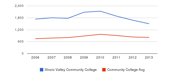 Illinois Valley Community College Full-Time Students&nbsp(2006-2013)