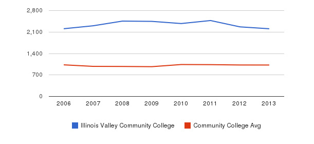 Illinois Valley Community College Part-Time Students&nbsp(2006-2013)