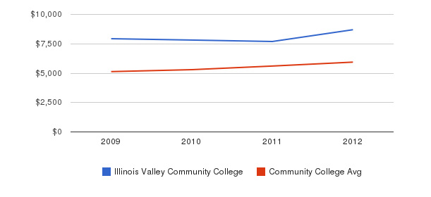Illinois Valley Community College In-State Tuition Fees&nbsp(2009-2012)