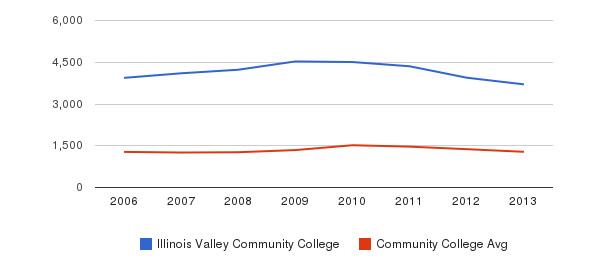 Illinois Valley Community College Total Enrollment&nbsp(2006-2013)