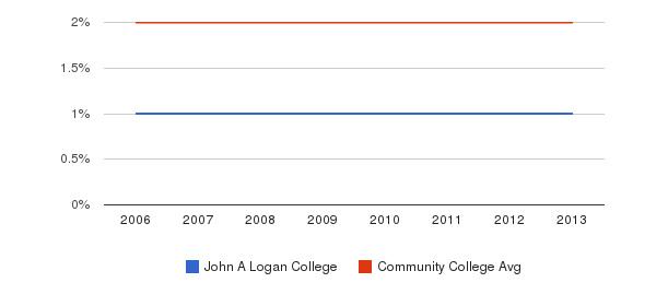 John A Logan College Asian&nbsp(2006-2013)