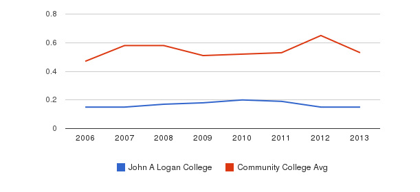 John A Logan College Diversity Score&nbsp(2006-2013)