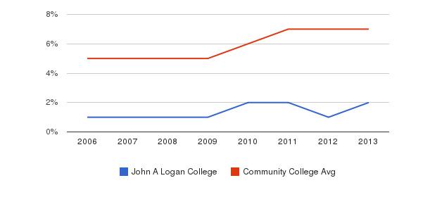 John A Logan College Hispanic&nbsp(2006-2013)
