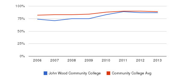 John Wood Community College % Students Receiving Some Financial Aid&nbsp(2006-2013)