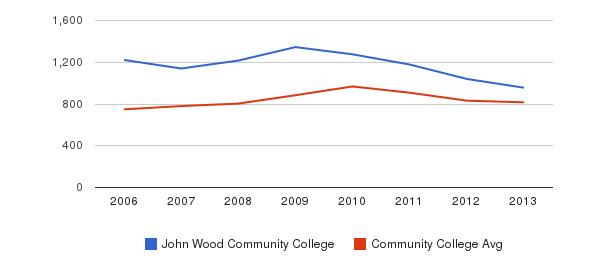 John Wood Community College Full-Time Students&nbsp(2006-2013)