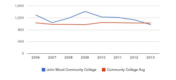John Wood Community College Part-Time Students&nbsp(2006-2013)