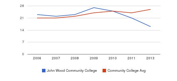 John Wood Community College student staff&nbsp(2006-2013)
