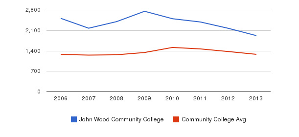 John Wood Community College Total Enrollment&nbsp(2006-2013)