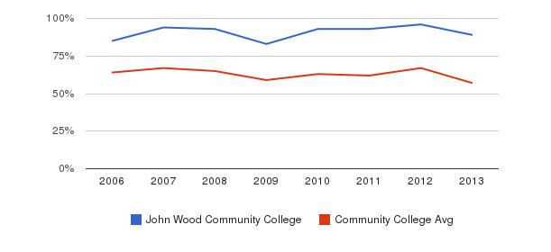 John Wood Community College White&nbsp(2006-2013)