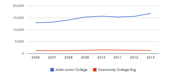 Joliet Junior College Total Enrollment&nbsp(2006-2013)