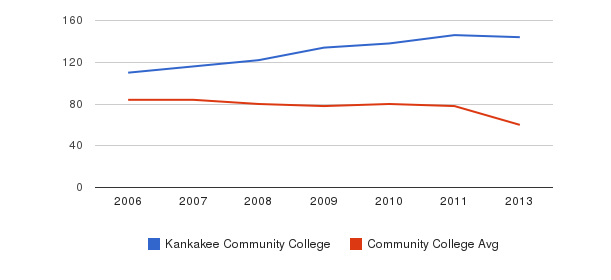Kankakee Community College Total Faculty&nbsp(2006-2013)