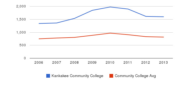 Kankakee Community College Full-Time Students&nbsp(2006-2013)