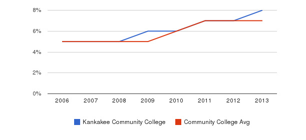 Kankakee Community College Hispanic&nbsp(2006-2013)