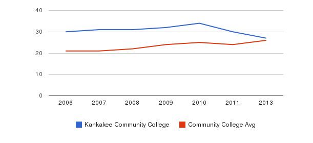 Kankakee Community College student staff&nbsp(2006-2013)
