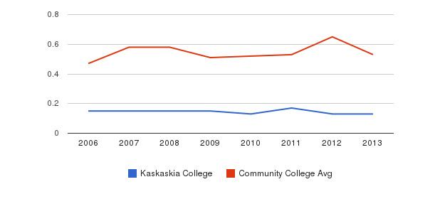 Kaskaskia College Diversity Score&nbsp(2006-2013)