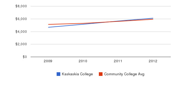 Kaskaskia College In-State Tuition Fees&nbsp(2009-2012)