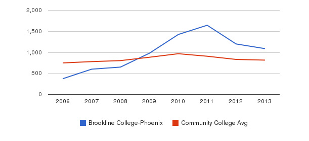 Brookline College-Phoenix Full-Time Students&nbsp(2006-2013)
