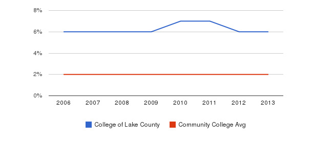 College of Lake County Asian&nbsp(2006-2013)