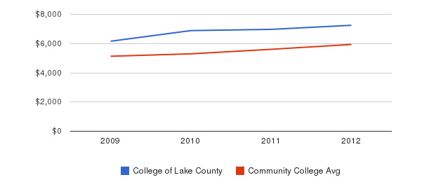 College of Lake County In-State Tuition Fees&nbsp(2009-2012)