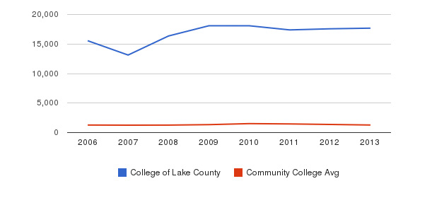 College of Lake County Total Enrollment&nbsp(2006-2013)