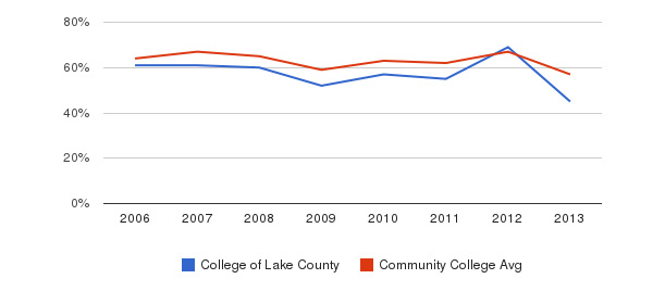 College of Lake County White&nbsp(2006-2013)
