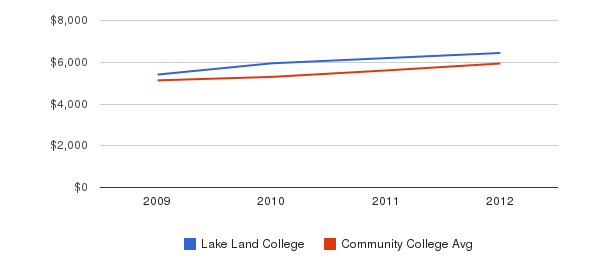 Lake Land College In-State Tuition Fees&nbsp(2009-2012)
