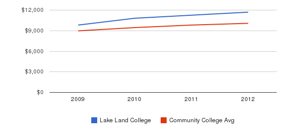 Lake Land College Out-State Tuition Fees&nbsp(2009-2012)